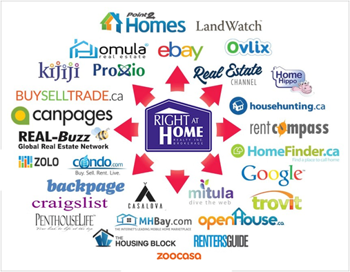 All homes listed with Sol Kahane are well publicized on all these websites
